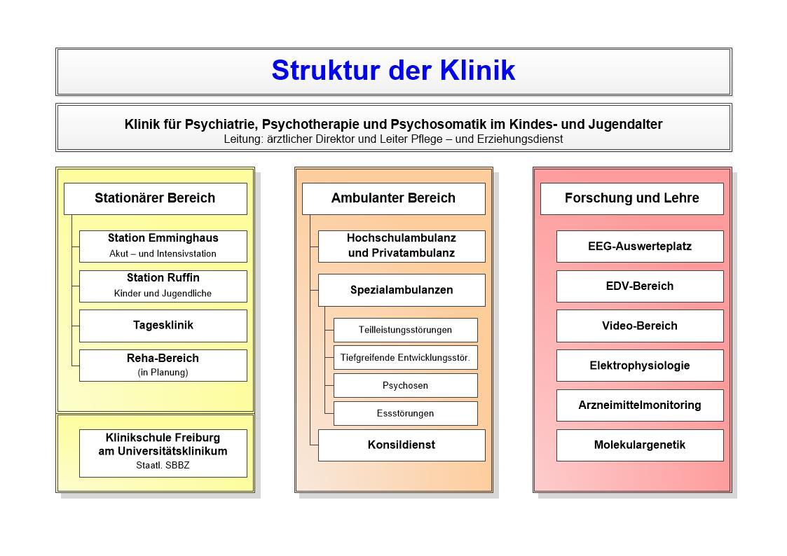 Klinik Für Psychiatrie Psychotherapie Und Psychosomatik Im